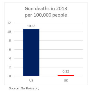 gun control: deaths US vs UK